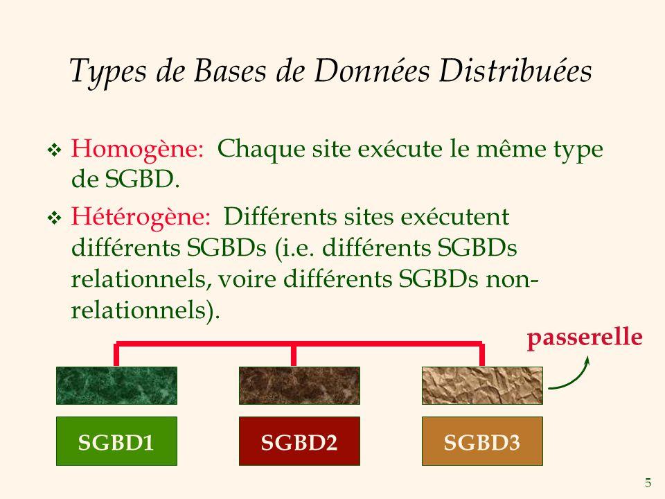 6 Architectures des SGBDs Distribuées v Client-Serveur v Serveurs collaboratifs CLIENT SERVEUR REQUETE SERVEUR REQUETE Le client expédie une requête à un seul site.