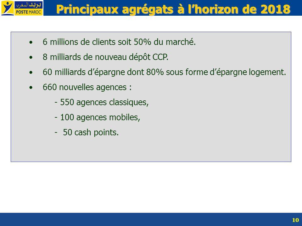10 6 millions de clients soit 50% du marché. 8 milliards de nouveau dépôt CCP. 60 milliards dépargne dont 80% sous forme dépargne logement. 660 nouvel