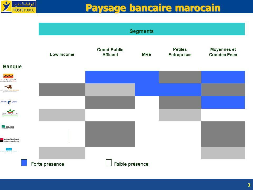 3 Paysage bancaire marocain Segments Low Income Grand Public AffluentMRE Petites Entreprises Moyennes et Grandes Eses Banque Forte présenceFaible prés
