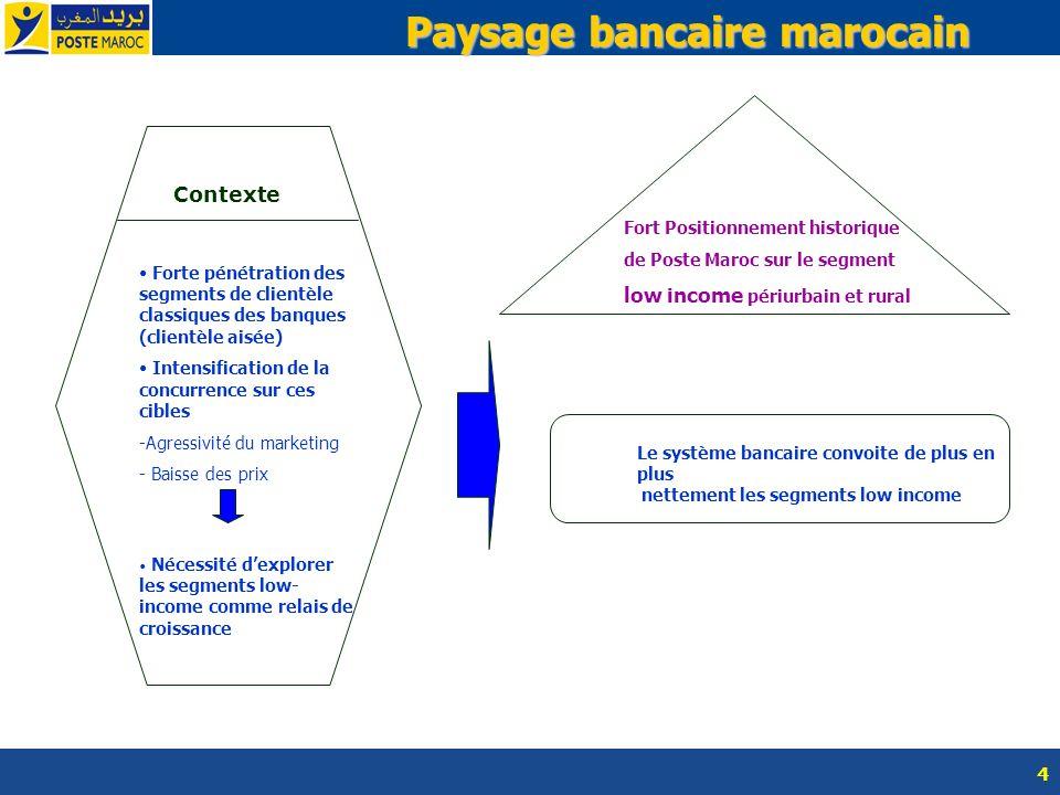 4 Paysage bancaire marocain Contexte Forte pénétration des segments de clientèle classiques des banques (clientèle aisée) Intensification de la concur