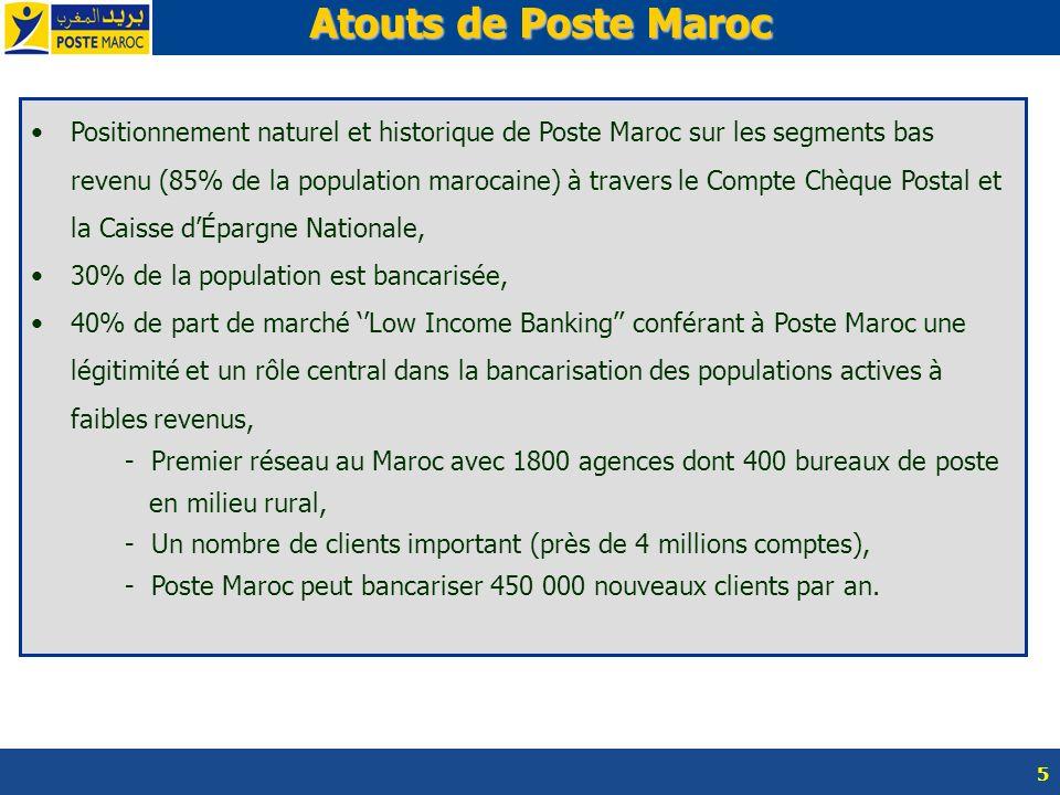 5 Atouts de Poste Maroc Atouts de Poste Maroc Positionnement naturel et historique de Poste Maroc sur les segments bas revenu (85% de la population ma