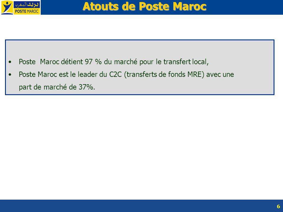 6 Atouts de Poste Maroc Atouts de Poste Maroc Poste Maroc détient 97 % du marché pour le transfert local, Poste Maroc est le leader du C2C (transferts