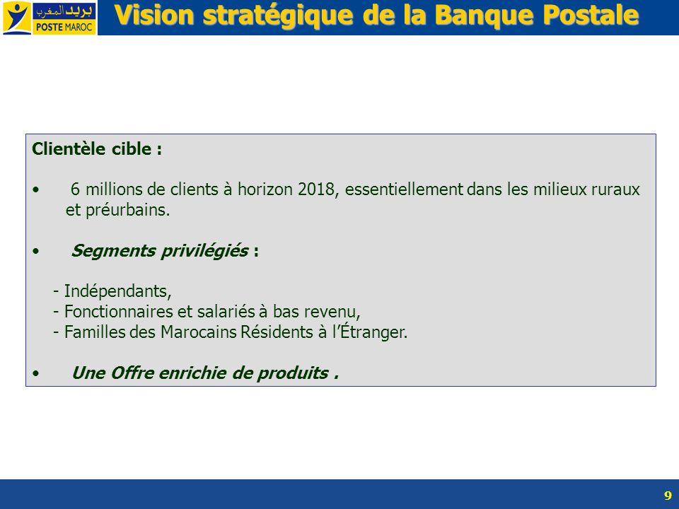 9 Vision stratégique de la Banque Postale Vision stratégique de la Banque Postale Clientèle cible : 6 millions de clients à horizon 2018, essentiellem