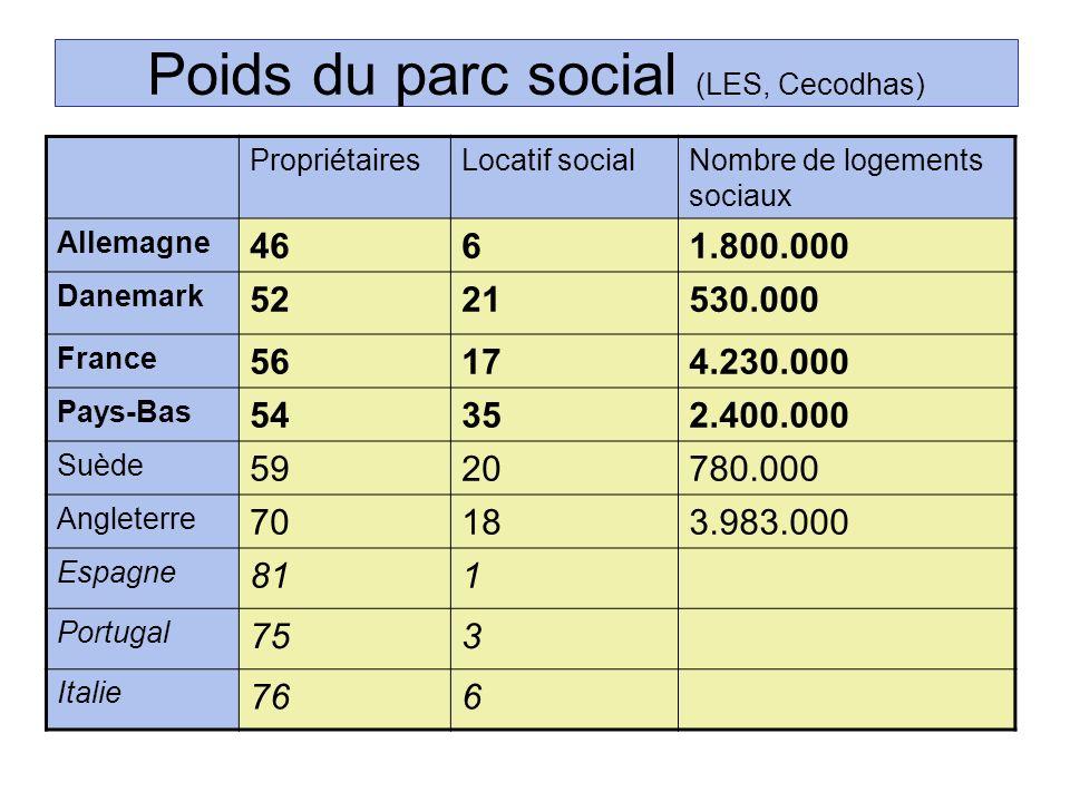 Poids du parc social (LES, Cecodhas) PropriétairesLocatif socialNombre de logements sociaux Allemagne 4661.800.000 Danemark 5221530.000 France 56174.2