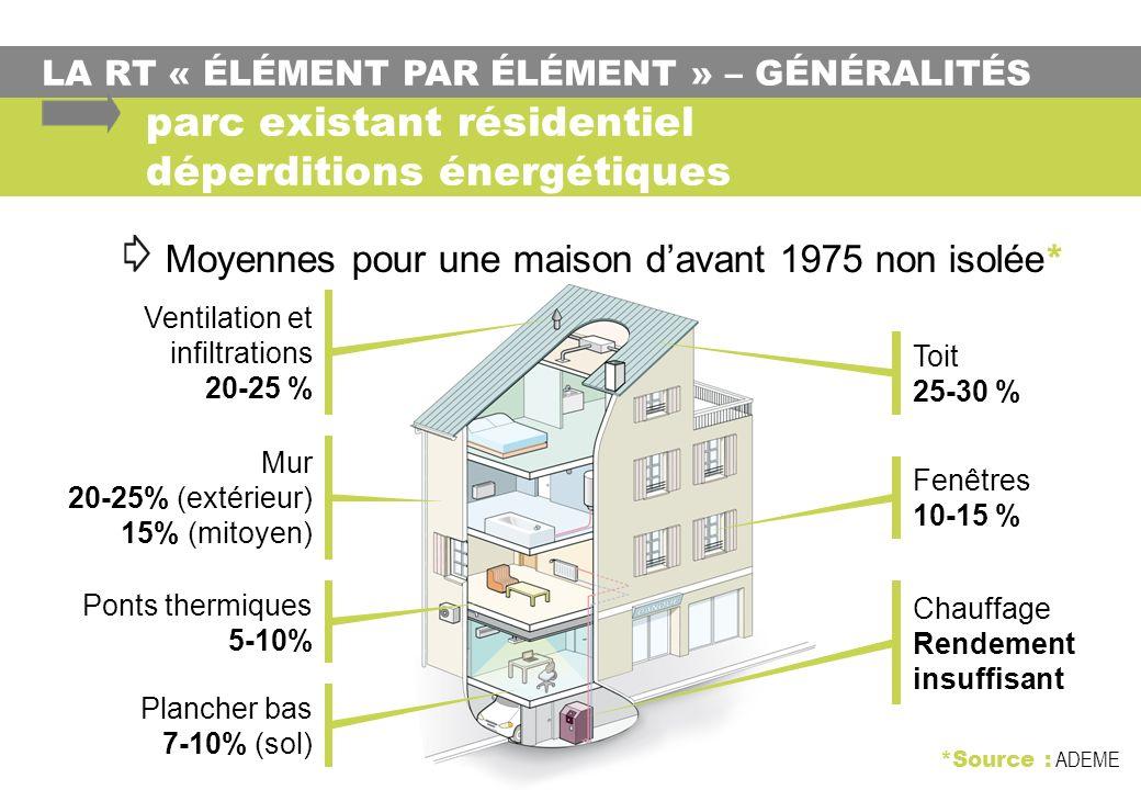 LA RT « ÉLÉMENT PAR ÉLÉMENT » – GÉNÉRALITÉS parc existant résidentiel déperditions énergétiques Fenêtres 10-15 % Mur 20-25% (extérieur) 15% (mitoyen) Toit 25-30 % Ventilation et infiltrations 20-25 % Plancher bas 7-10% (sol) Chauffage Rendement insuffisant *Source : ADEME Moyennes pour une maison davant 1975 non isolée * Ponts thermiques 5-10%