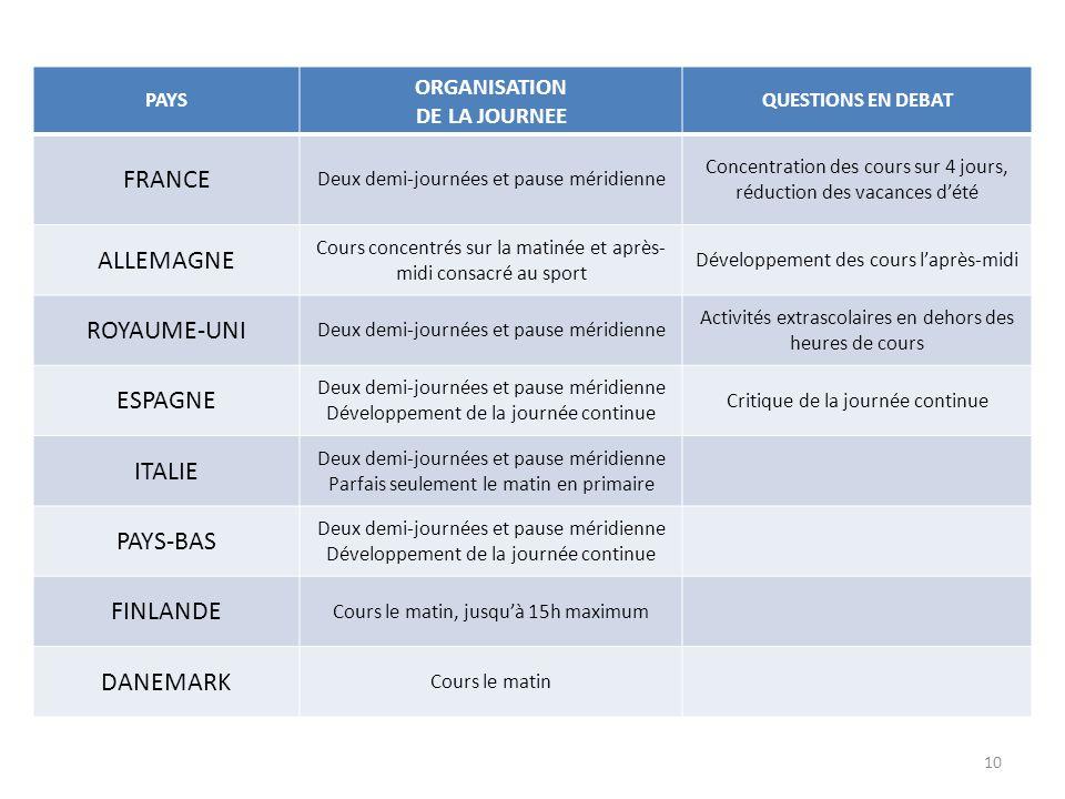 PAYS ORGANISATION DE LA JOURNEE QUESTIONS EN DEBAT FRANCE Deux demi-journées et pause méridienne Concentration des cours sur 4 jours, réduction des va