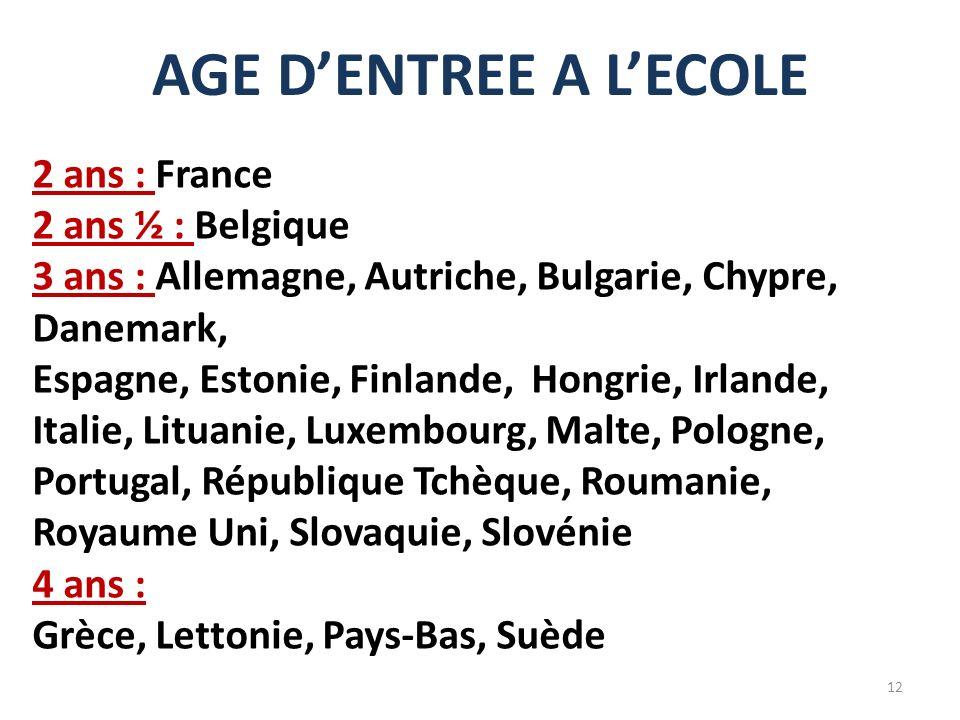 AGE DENTREE A LECOLE 2 ans : France 2 ans ½ : Belgique 3 ans : Allemagne, Autriche, Bulgarie, Chypre, Danemark, Espagne, Estonie, Finlande, Hongrie, I