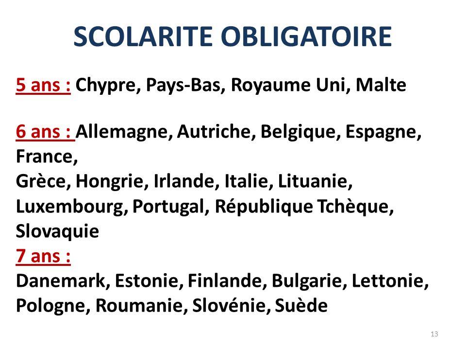 SCOLARITE OBLIGATOIRE 5 ans : Chypre, Pays-Bas, Royaume Uni, Malte 6 ans : Allemagne, Autriche, Belgique, Espagne, France, Grèce, Hongrie, Irlande, It