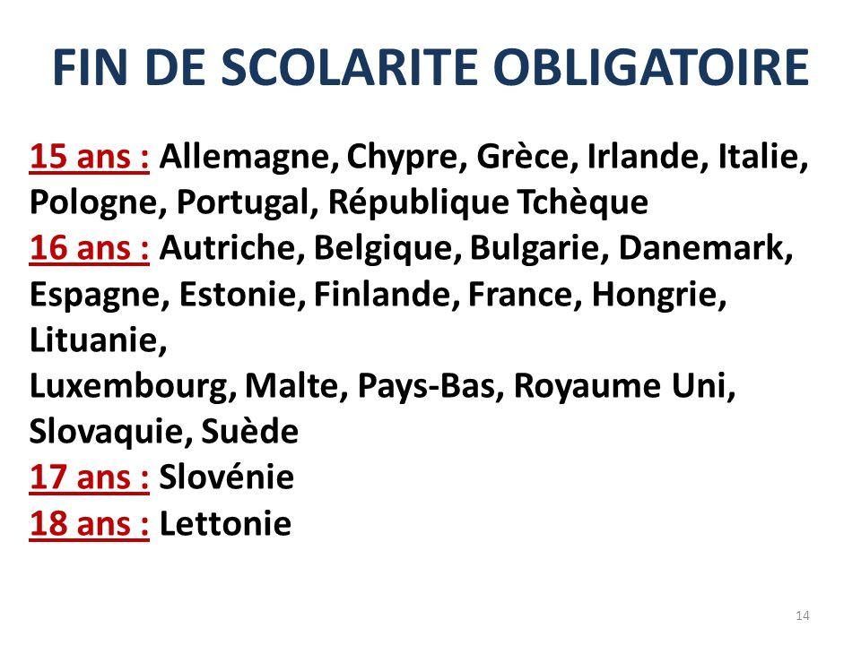 FIN DE SCOLARITE OBLIGATOIRE 15 ans : Allemagne, Chypre, Grèce, Irlande, Italie, Pologne, Portugal, République Tchèque 16 ans : Autriche, Belgique, Bu