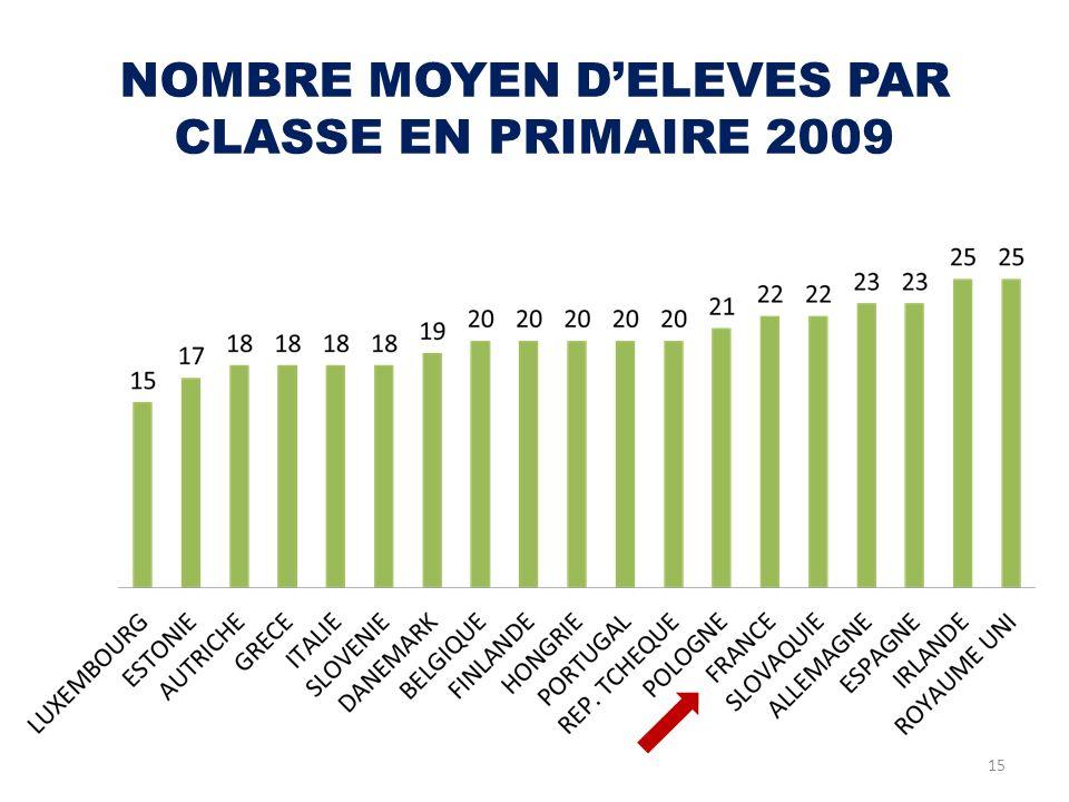 NOMBRE MOYEN DELEVES PAR CLASSE EN PRIMAIRE 2009 15