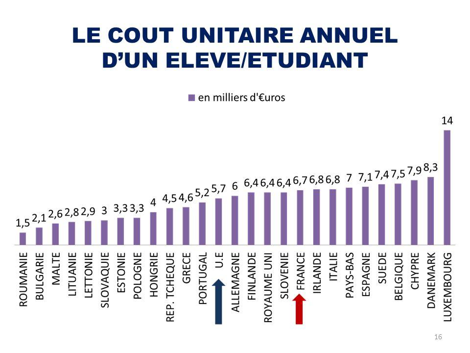 LE COUT UNITAIRE ANNUEL DUN ELEVE/ETUDIANT 16