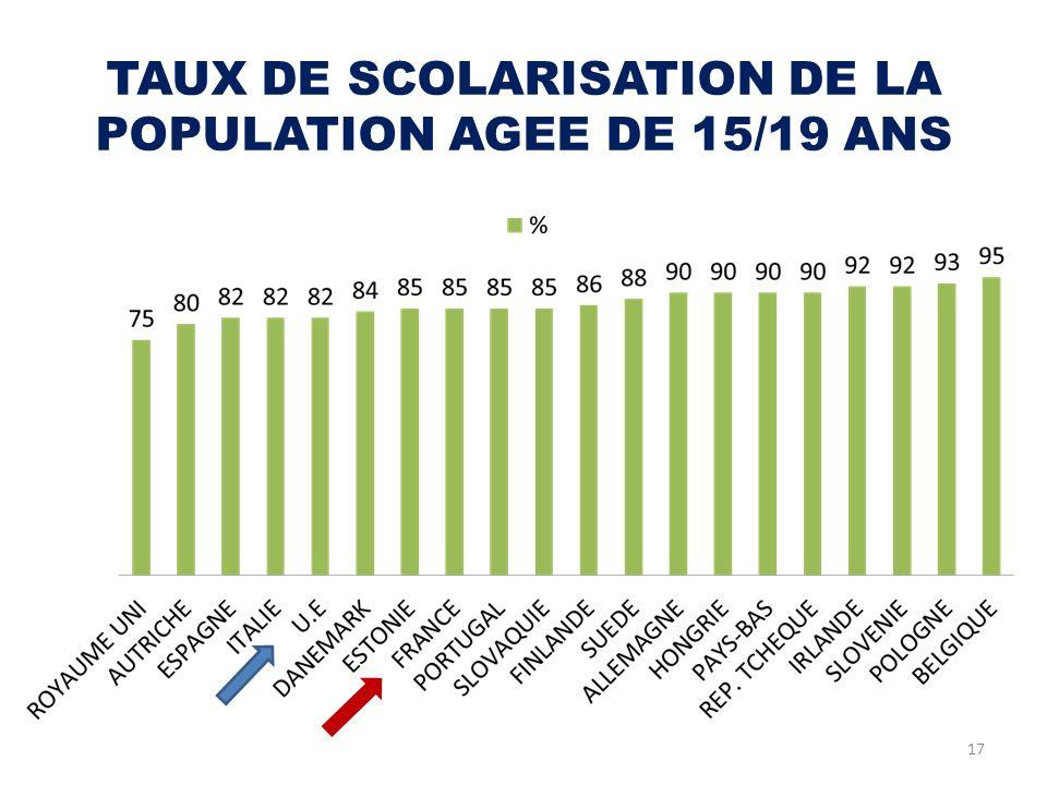 TAUX DE SCOLARISATION DE LA POPULATION AGEE DE 15/19 ANS 17