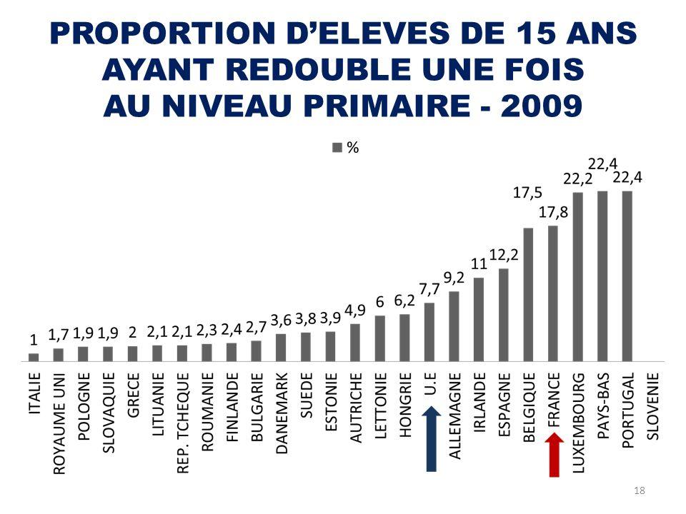 PROPORTION DELEVES DE 15 ANS AYANT REDOUBLE UNE FOIS AU NIVEAU PRIMAIRE - 2009 18