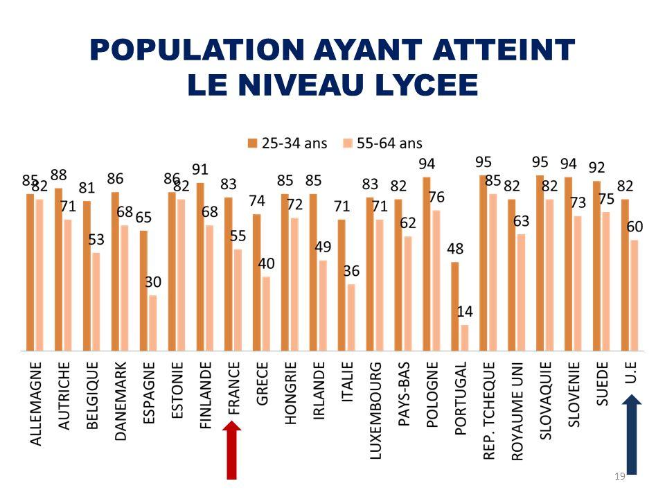 POPULATION AYANT ATTEINT LE NIVEAU LYCEE 19