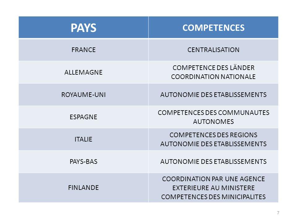 PAYS COMPETENCES FRANCECENTRALISATION ALLEMAGNE COMPETENCE DES LÄNDER COORDINATION NATIONALE ROYAUME-UNIAUTONOMIE DES ETABLISSEMENTS ESPAGNE COMPETENCES DES COMMUNAUTES AUTONOMES ITALIE COMPETENCES DES REGIONS AUTONOMIE DES ETABLISSEMENTS PAYS-BASAUTONOMIE DES ETABLISSEMENTS FINLANDE COORDINATION PAR UNE AGENCE EXTERIEURE AU MINISTERE COMPETENCES DES MINICIPALITES 7