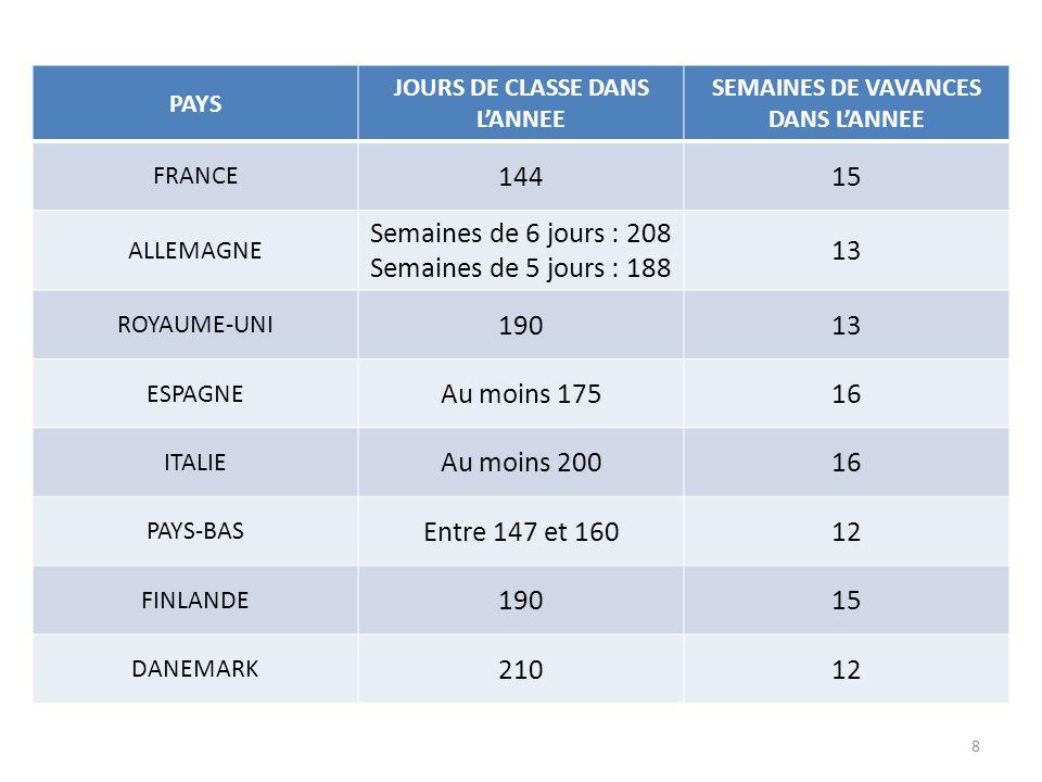PAYS JOURS DE CLASSE PAR SEMAINE HEURES DE CLASSE PAR JOUR FRANCE 4 (4.5 après réforme) 6 ALLEMAGNE 5 ou 6 3-4 semaines 15h-20h ROYAUME-UNI 56 à 7 ESPAGNE 57 ITALIE 56 PAYS-BAS 4.55 FINLANDE 53 à 7 DANEMARK 56 9