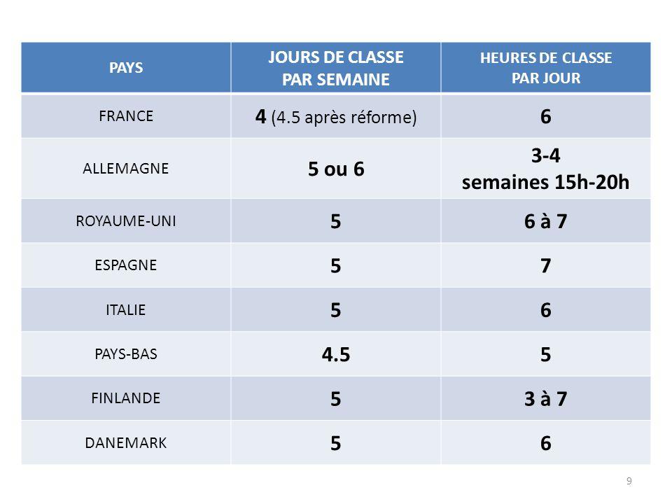 PAYS JOURS DE CLASSE PAR SEMAINE HEURES DE CLASSE PAR JOUR FRANCE 4 (4.5 après réforme) 6 ALLEMAGNE 5 ou 6 3-4 semaines 15h-20h ROYAUME-UNI 56 à 7 ESP