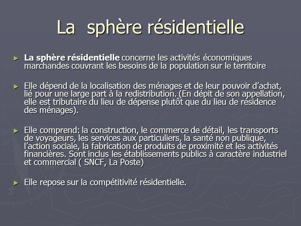 La sphère résidentielle La sphère résidentielle concerne les activités économiques marchandes couvrant les besoins de la population sur le territoire