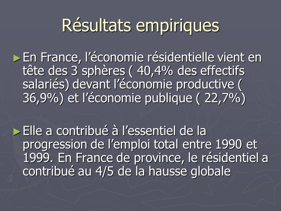 Résultats empiriques En France, léconomie résidentielle vient en tête des 3 sphères ( 40,4% des effectifs salariés) devant léconomie productive ( 36,9