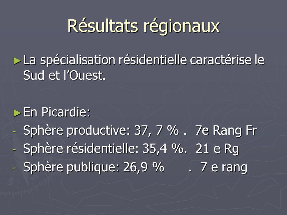 Résultats régionaux La spécialisation résidentielle caractérise le Sud et lOuest. La spécialisation résidentielle caractérise le Sud et lOuest. En Pic