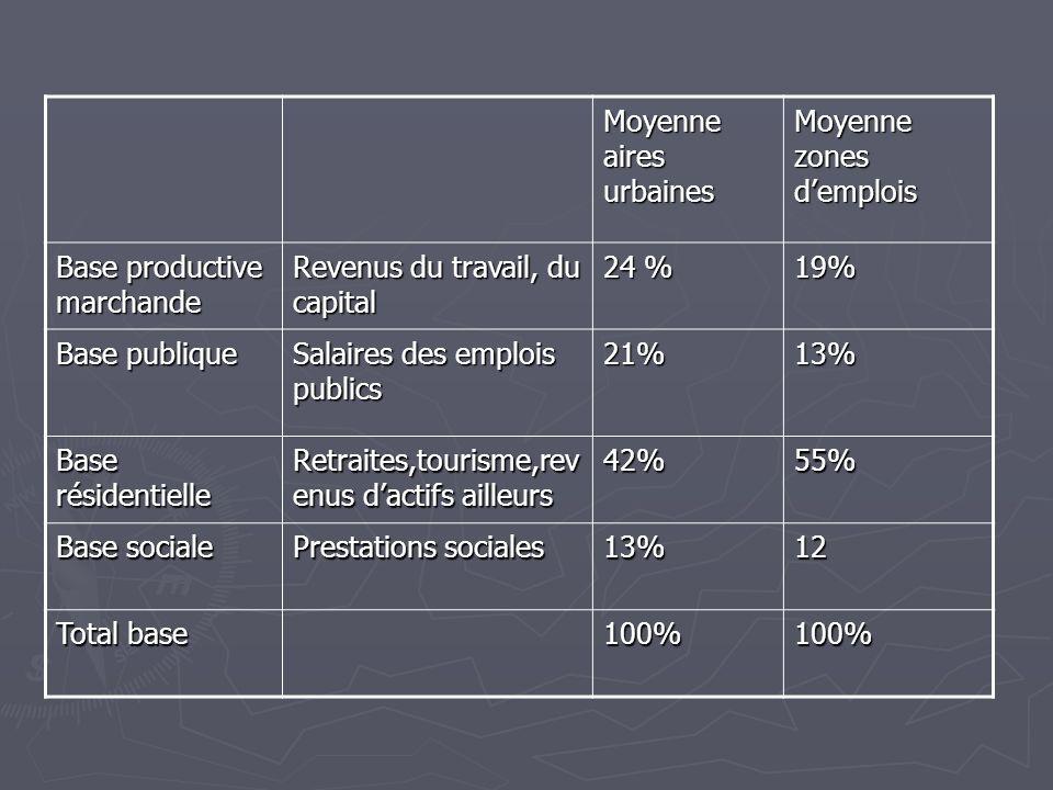 Moyenne aires urbaines Moyenne zones demplois Base productive marchande Revenus du travail, du capital 24 % 19% Base publique Salaires des emplois pub