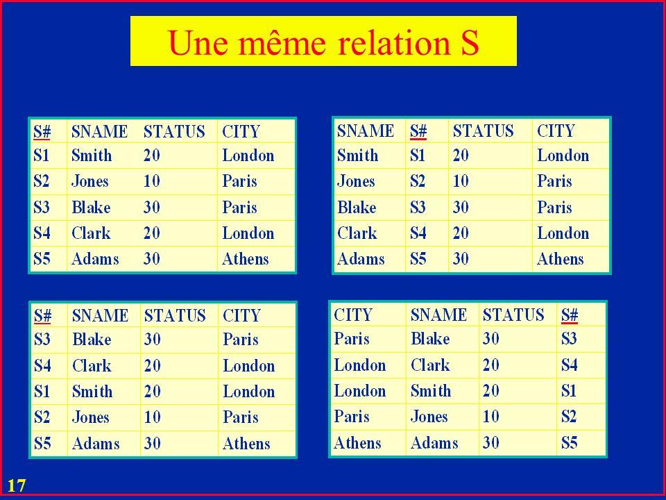 16 u Deux relations R et R sont égales si elles diffèrent seulement par ordre : u d attributs (colonnes) u de tuples (lignes) u Il n y a pas de tuples égaux dans une relation Egalité de relations