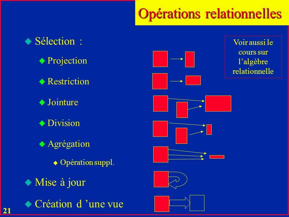 20 u Une relation est un fichier qui supporte les opérations relationnelles u Une opération relationnelle transforme des relations arguments dans une relation résultat : u une relation temporaire n appartenant pas au schéma de la base.