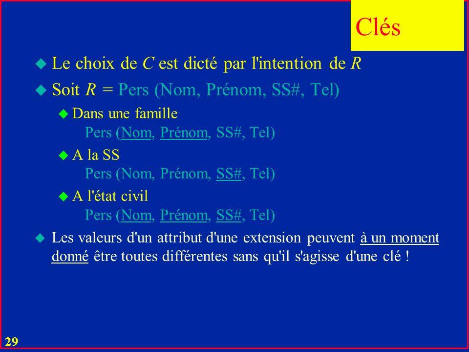 28 u Dans toute relation R il existe une combinaison C d attributs dite clé telle que u dans tout tuple t d intention de R, la valeur C(t) identifie t, u il n y a pas de sous-combinaison de C avec cette propriété u Démontrez cette assertion .