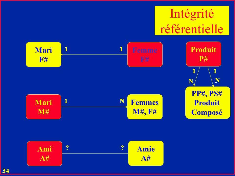 33 u L égalité C = F constitue le lien sémantique entre les relations correspondants u Dans un SGBD de 2-ème génération ces liens étaient les références explicites (pointeurs) u Entre C et F il peut exister la contrainte d intégrité référentielle u En général: pas de F sans C u pas de participant qui ne serait pas un étudiant connu u Les SGBD majeurs gèrent désormais de telles contraintes, u MSAccess : u L intégrité ref.