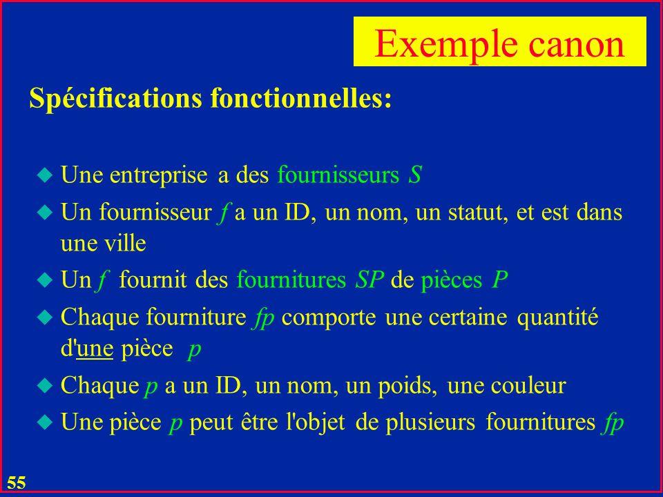 54 u Plusieurs relations u Chaque relation consistant u dune clé u de max dattributs identifiés chacun comme une fonction atomique de la clé Modélisation relationnelle : Résultat typique