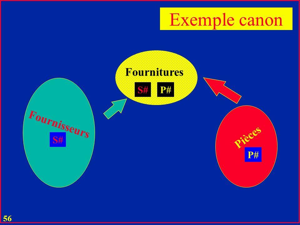 55 Spécifications fonctionnelles: u Une entreprise a des fournisseurs S u Un fournisseur f a un ID, un nom, un statut, et est dans une ville u Un f fournit des fournitures SP de pièces P u Chaque fourniture fp comporte une certaine quantité d une pièce p u Chaque p a un ID, un nom, un poids, une couleur u Une pièce p peut être l objet de plusieurs fournitures fp Exemple canon