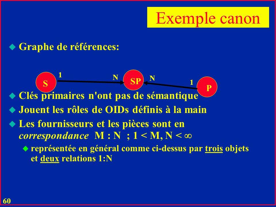 59 Solution u Opération relationnelle de jointure entre les relations u en SQL : SELECT SNAME FROM S, SP, P WHERE S.S# = SP.S# AND SP.P# = P.P# AND COLOR = RED ;