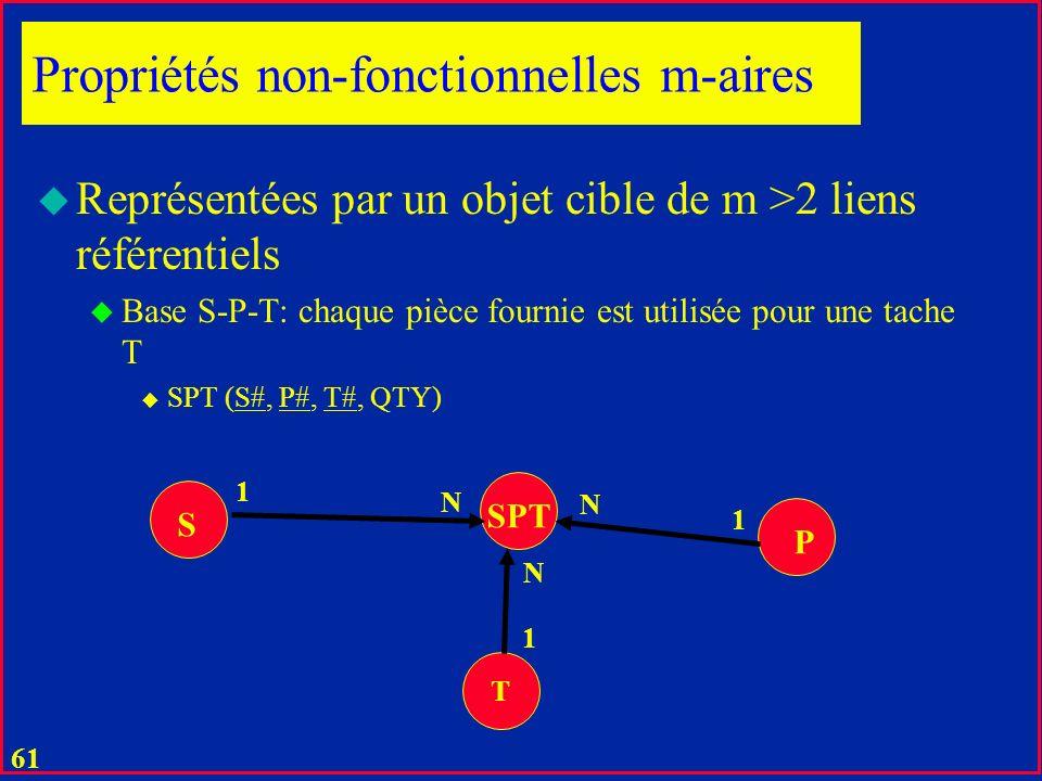 60 1 u Graphe de références: u Clés primaires n ont pas de sémantique u Jouent les rôles de OIDs définis à la main Les fournisseurs et les pièces sont en correspondance M : N ; 1 < M, N < u représentée en général comme ci-dessus par trois objets et deux relations 1:N Exemple canon S P SP 1 N N