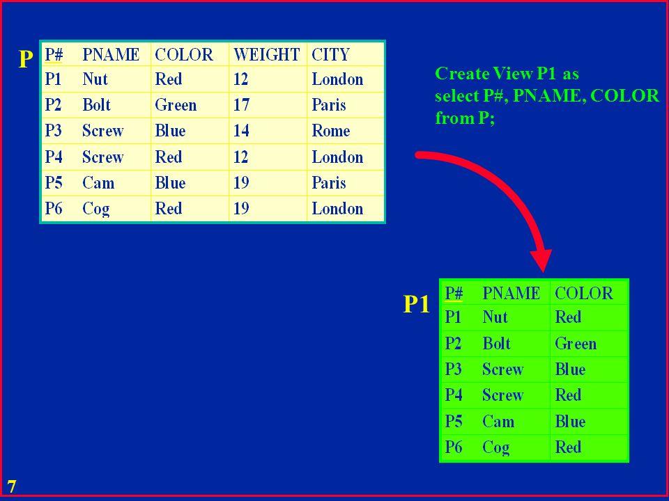 27 u Opérations relationnelles sont définies par les expressions : u d algèbre relationnelle u de calcul de tuple (de prédicat) (QUEL, ALPHA) u de calcul de domaine (QBE) u les trois formalismes sont équivalents (Codd) u Un langage de base de données peut mélanger les types d expression ci-dessus (SQL) u Calcul de tuple et algèbre Relations