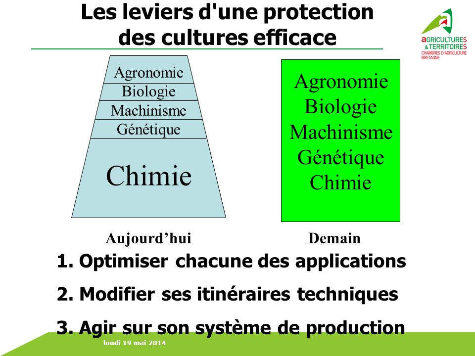 lundi 19 mai 2014 1.Optimiser chacune des applications 2.