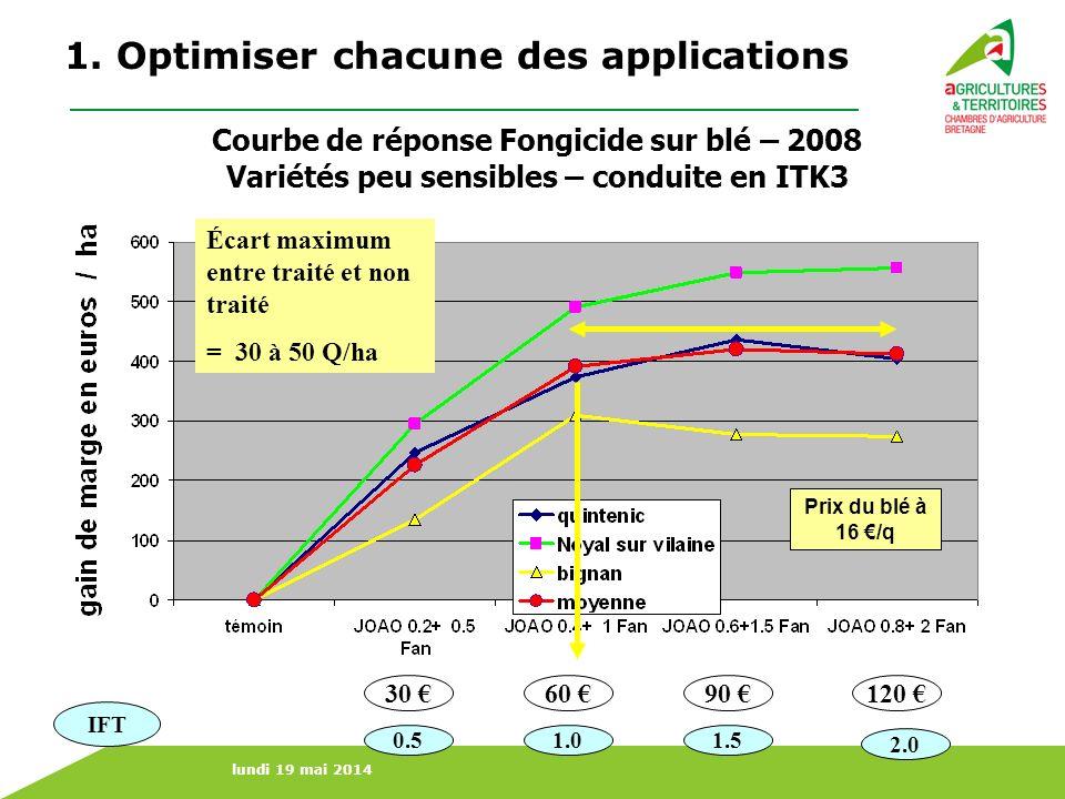 lundi 19 mai 2014 Courbe de réponse Fongicide sur blé – 2008 Variétés peu sensibles – conduite en ITK3 Prix du blé à 16 /q 30 120 90 60 Écart maximum