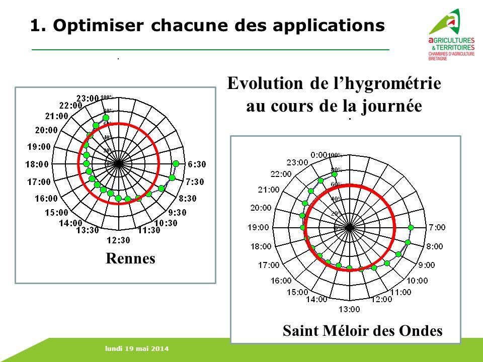 lundi 19 mai 2014 Rennes Saint Méloir des Ondes Evolution de lhygrométrie au cours de la journée 1. Optimiser chacune des applications