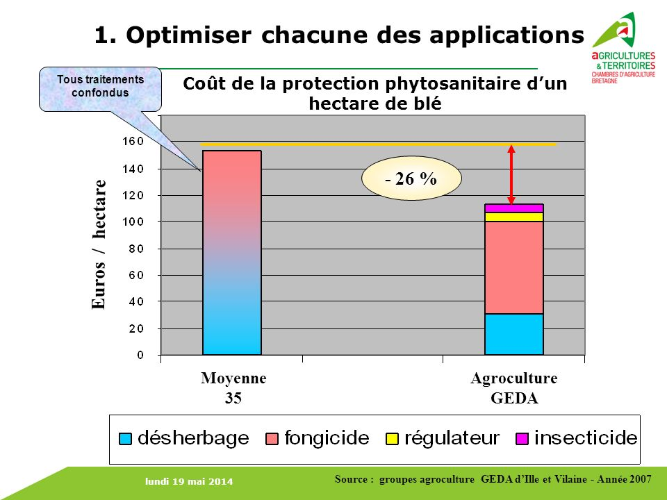 lundi 19 mai 2014 Tous traitements confondus - 26 % Euros / hectare Moyenne 35 Agroculture GEDA 1. Optimiser chacune des applications Source : groupes