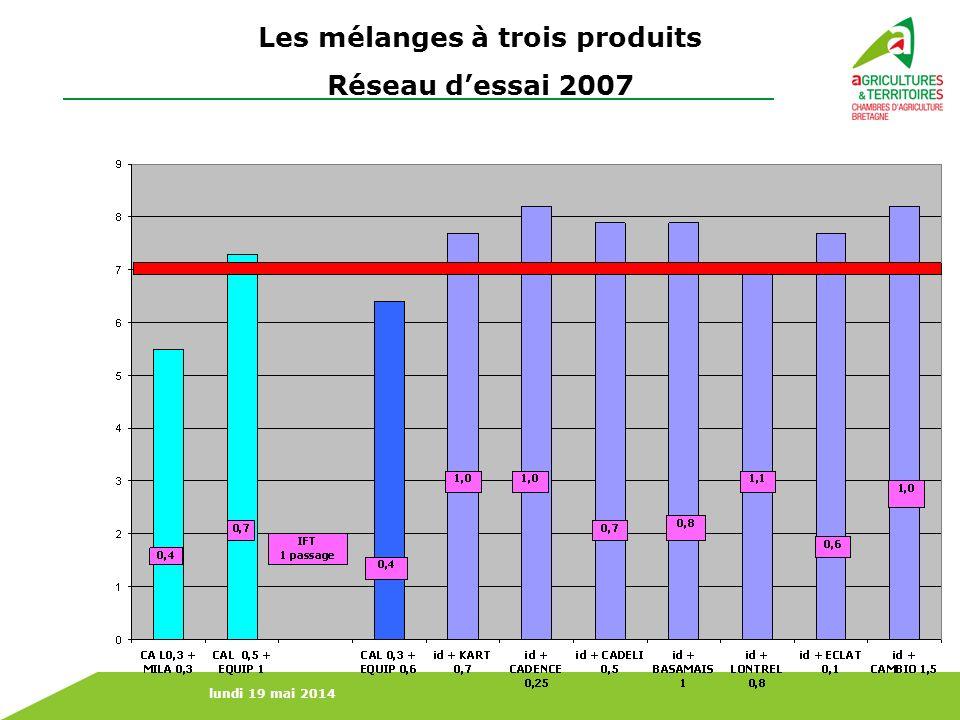 lundi 19 mai 2014 Les mélanges à trois produits Réseau dessai 2007