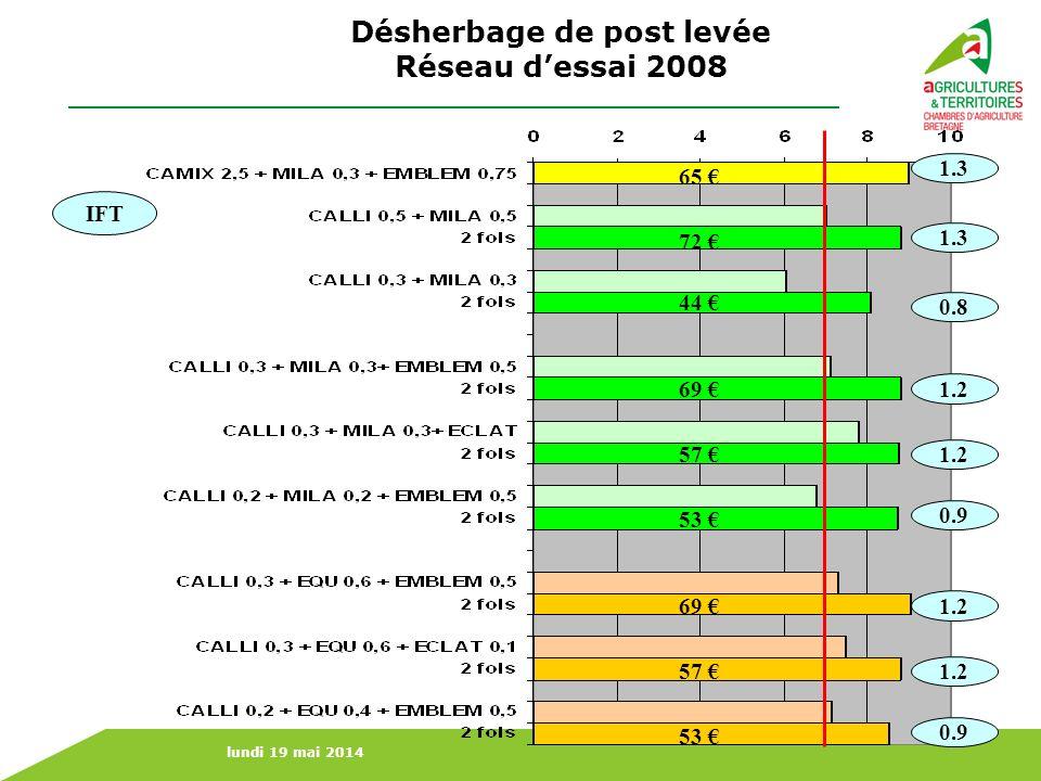 lundi 19 mai 2014 1.3 0.8 1.3 1.2 0.9 1.2 0.9 IFT Désherbage de post levée Réseau dessai 2008 65 72 44 69 57 53 69 57 53