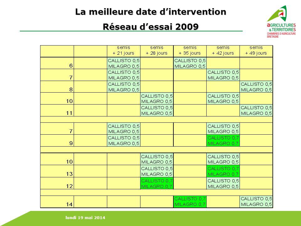 lundi 19 mai 2014 La meilleure date dintervention Réseau dessai 2009