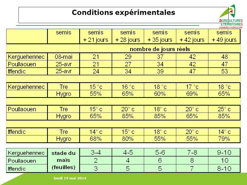 lundi 19 mai 2014 Conditions expérimentales