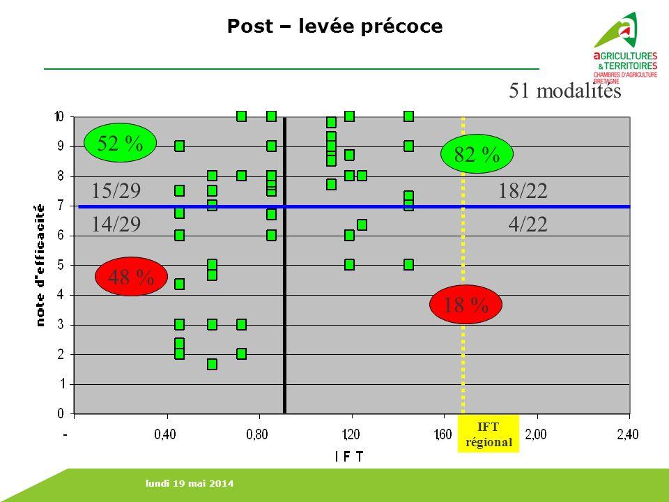 lundi 19 mai 2014 51 modalités 18/2215/29 14/294/22 48 % 52 % Post – levée précoce IFT régional 18 % 82 %