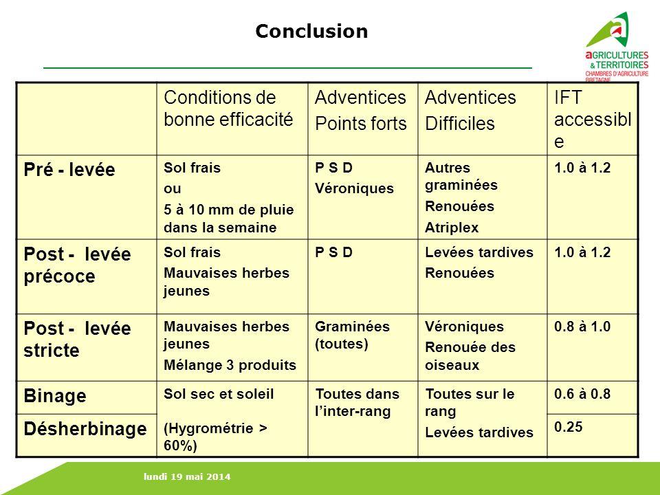 lundi 19 mai 2014 Conclusion Conditions de bonne efficacité Adventices Points forts Adventices Difficiles IFT accessibl e Pré - levée Sol frais ou 5 à