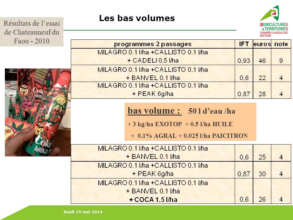 lundi 19 mai 2014 Les bas volumes bas volume : 50 l deau /ha + 3 kg/ha EXOTOP + 0.5 l/ha HUILE + 0.1% AGRAL + 0.025 l/ha PAICITRON Résultats de lessai