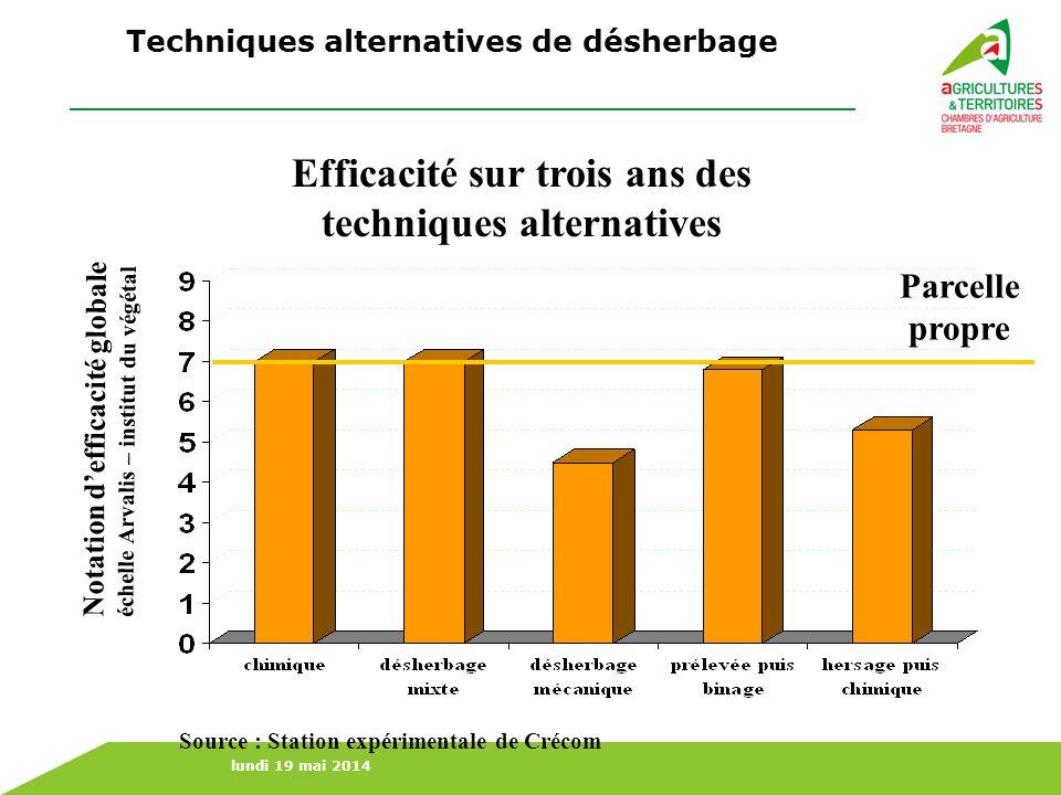 lundi 19 mai 2014 Parcelle propre Efficacité sur trois ans des techniques alternatives Source : Station expérimentale de Crécom Techniques alternative