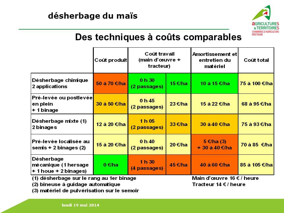 lundi 19 mai 2014 Des techniques à coûts comparables désherbage du maïs
