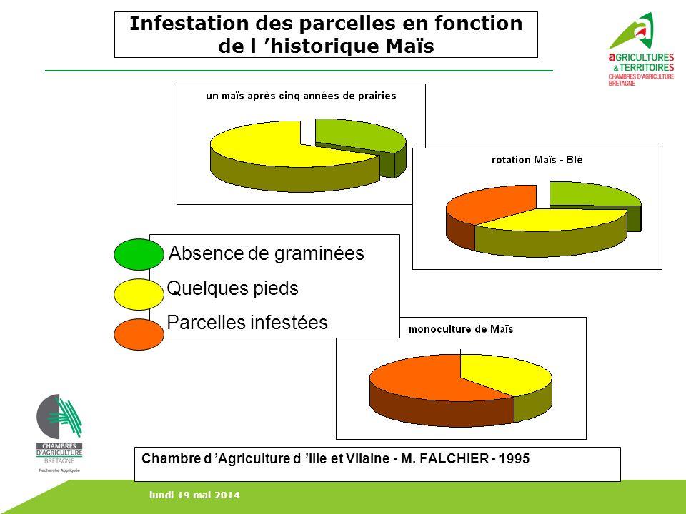 lundi 19 mai 2014 Infestation des parcelles en fonction de l historique Maïs Chambre d Agriculture d Ille et Vilaine - M. FALCHIER - 1995. Absence de