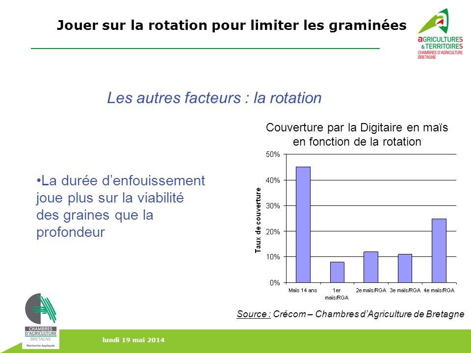 lundi 19 mai 2014 La durée denfouissement joue plus sur la viabilité des graines que la profondeur Les autres facteurs : la rotation Couverture par la