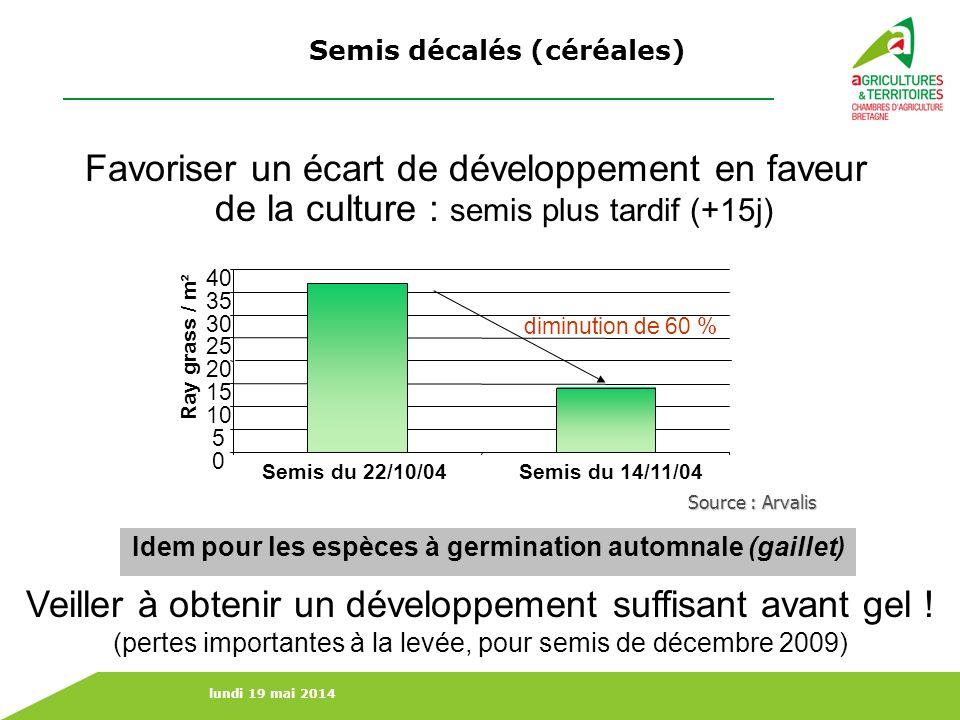 lundi 19 mai 2014 Semis décalés (céréales) Favoriser un écart de développement en faveur de la culture : semis plus tardif (+15j) 0 5 10 15 20 25 30 3